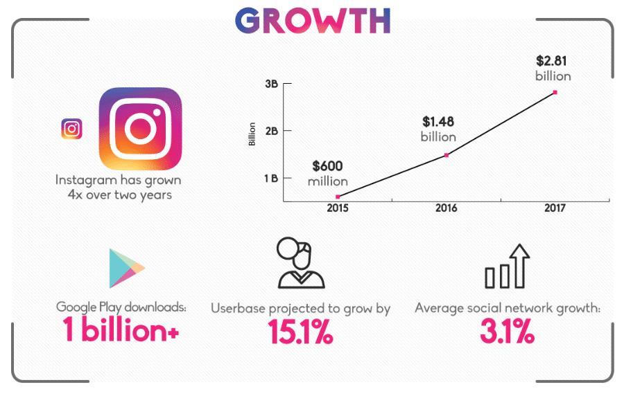 instagram statistiques